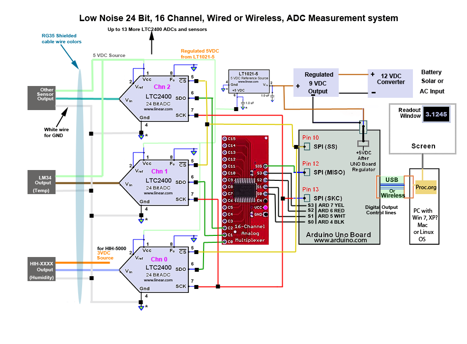 Multiple Sensors and Remote Sensors